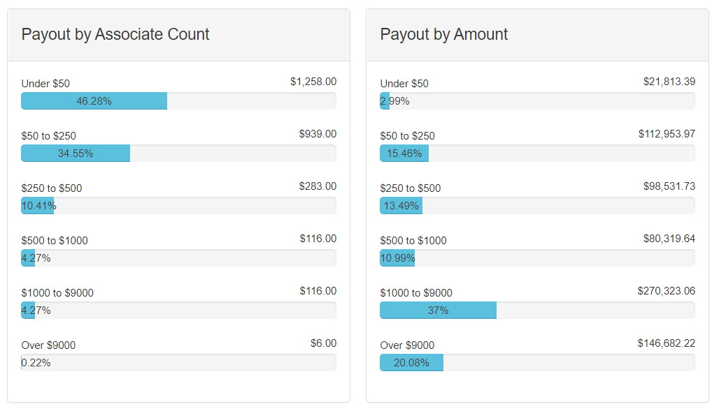 Payout by charts