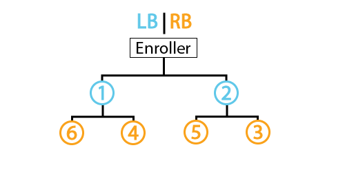 LB|RB Placement Pattern
