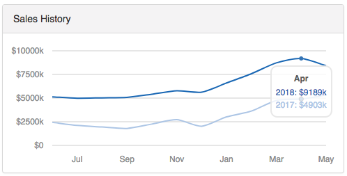 Sales History graph