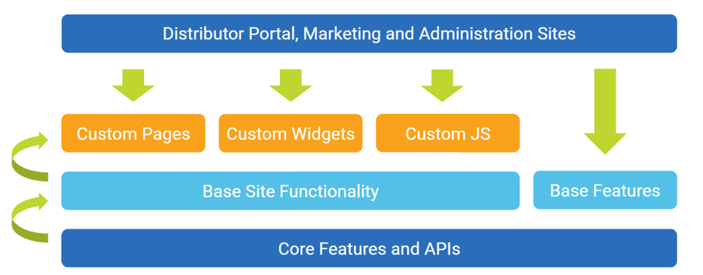 Extensibility: Customer Sites visual example