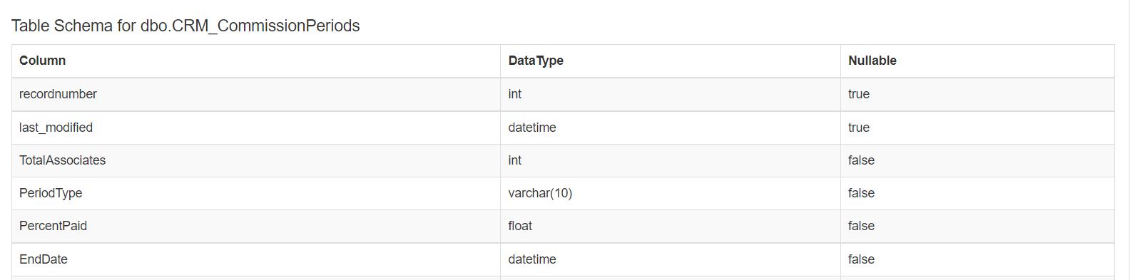 Example table schema
